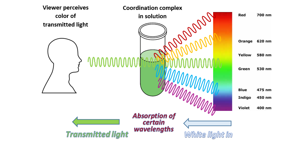 light absorbtion These filters operate by attenuation of light through absorption of specific  wavelengths, so that spectral performance is a function of the physical thickness  of the.