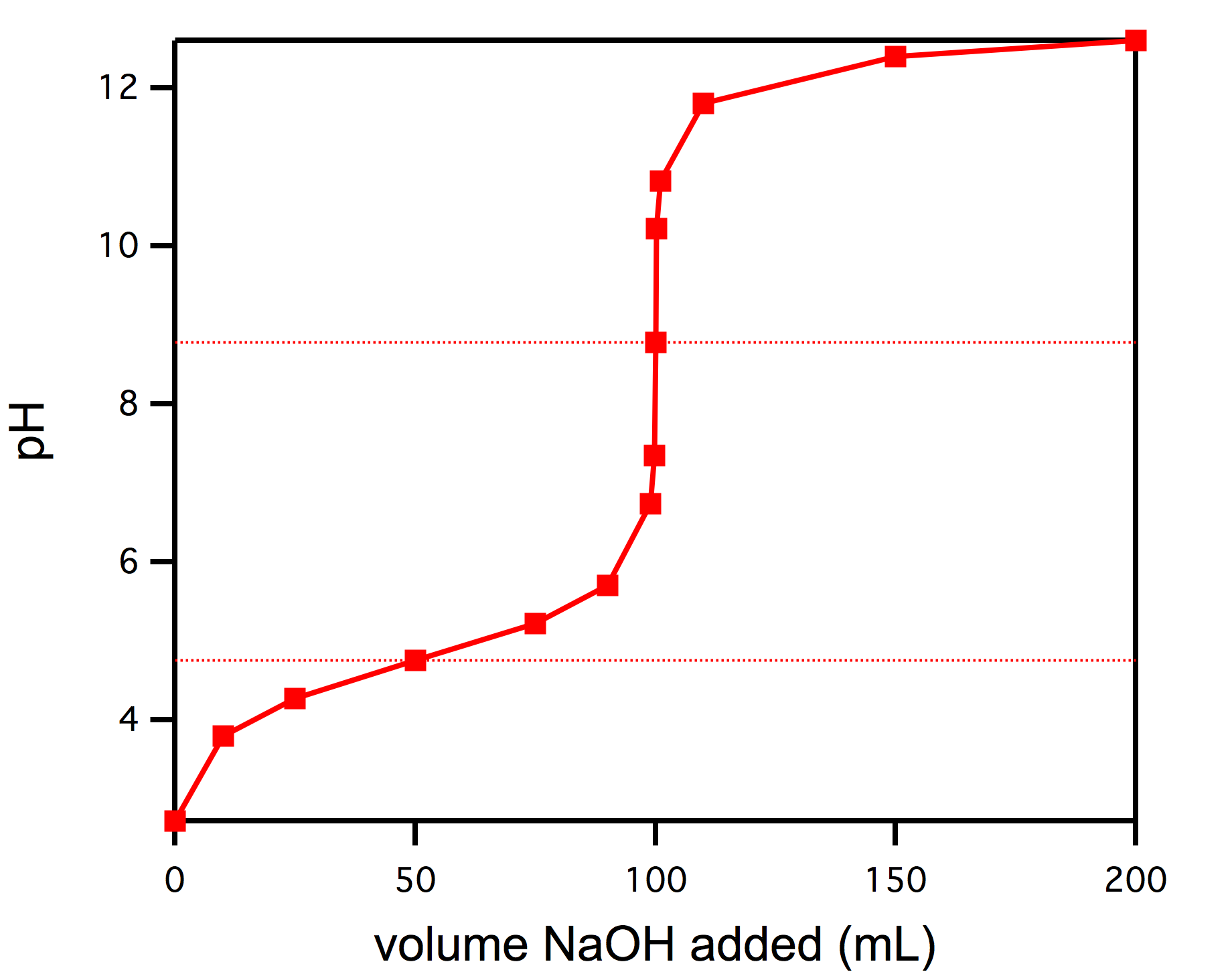 The Graph Above Shows The Titration Of 50 Ml Of A Weak Acid Solution With  01 M Naoh The Equivalence Point Is Clearly At 100 Ml Of Added Naoh