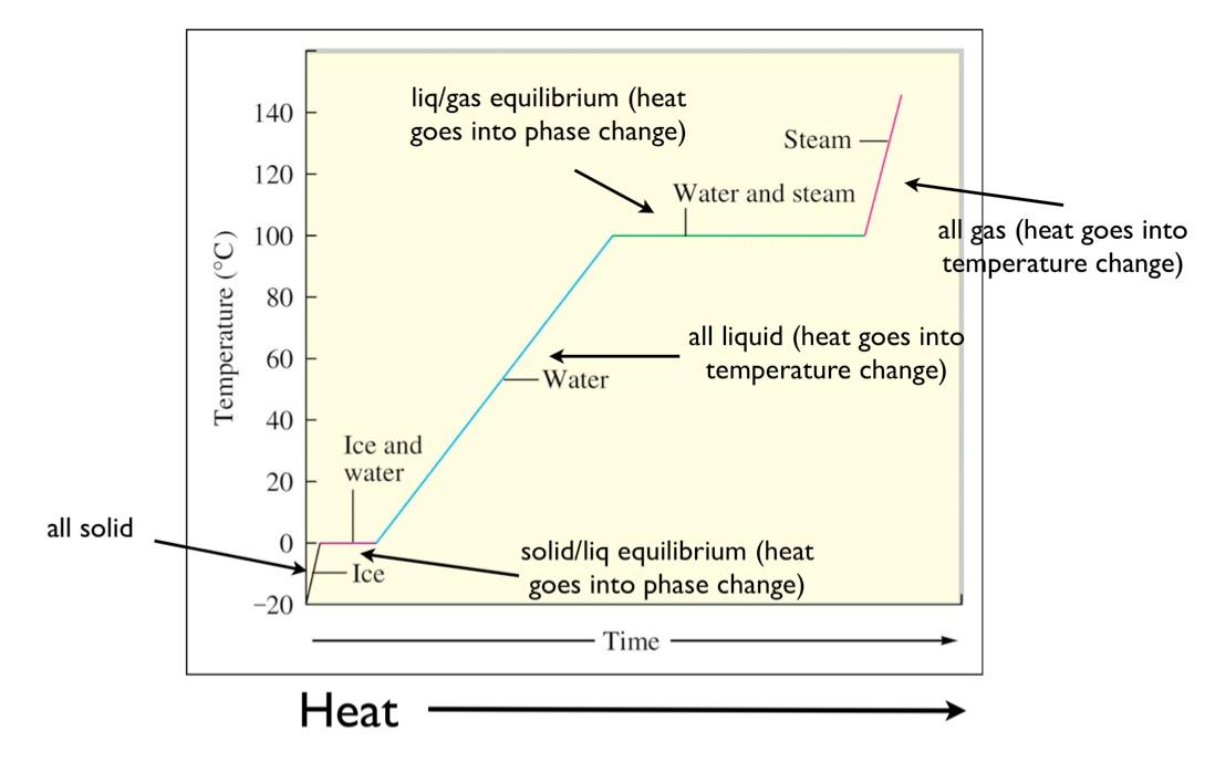 Worksheet Heating Curve Worksheet water heating curve graphart4search com art4search com